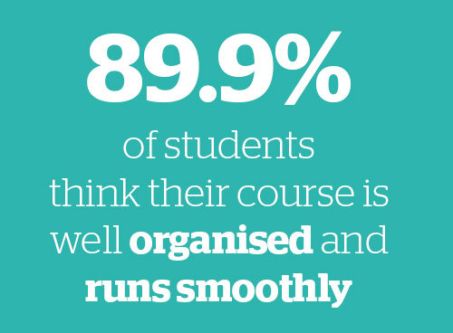 89.9% of students think their course is well organised and run smoothly